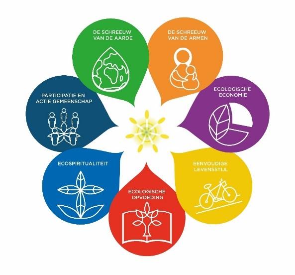 De zeven doelen van Laudato Si'
